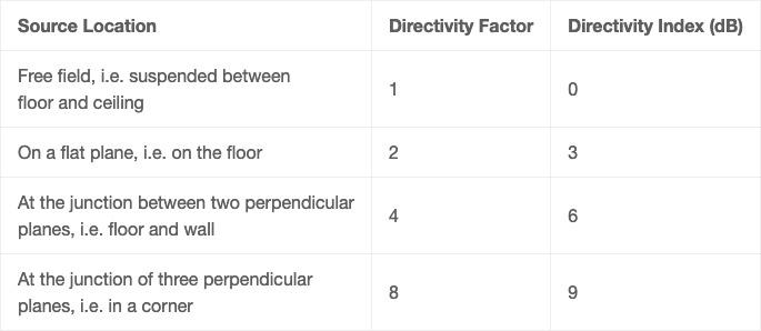 Directivity table