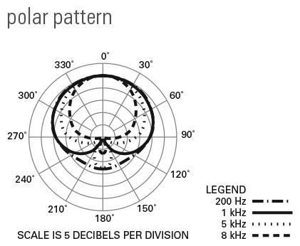 Audio-Technica AT5047 polar response